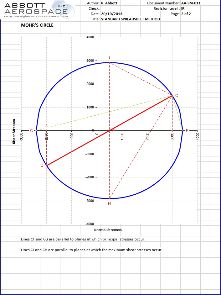 AA-SM-011 Mohr Circle