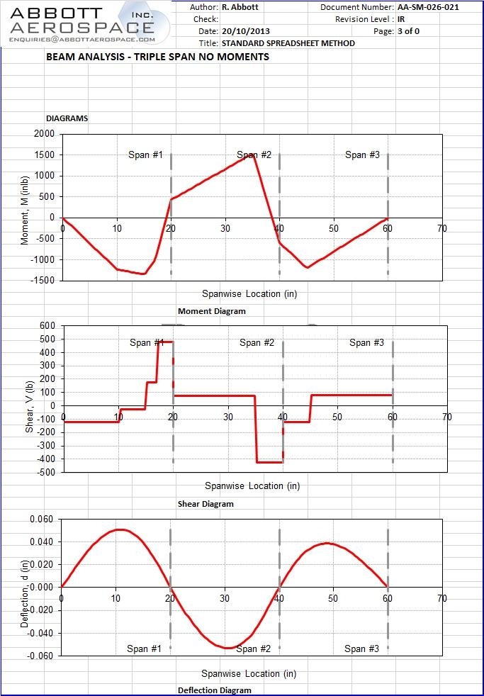 AA-SM-026-021 Beam Analysis – triple span no moments, No UDL