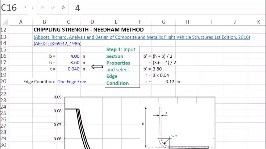 How to Calculate Needham Crippling Allowable